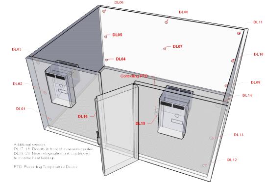 نمونه-قرار-گیری-دیتالاگر-در-اتاق-سرد